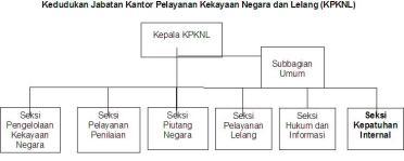 Reorganisasi DJKN